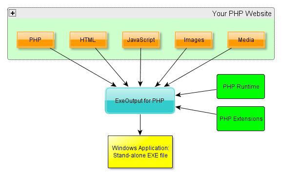 php html to pdf converter script